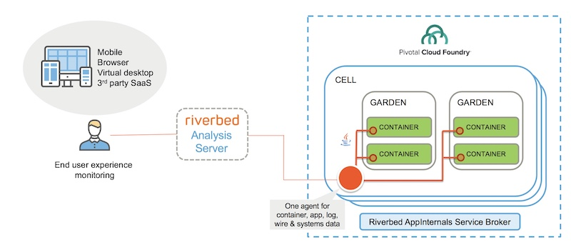 Riverbed and Pivotal Cloud Foundry