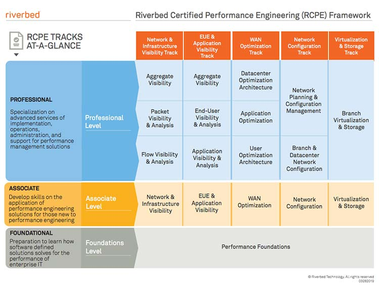 RCPE Certification Roadmap