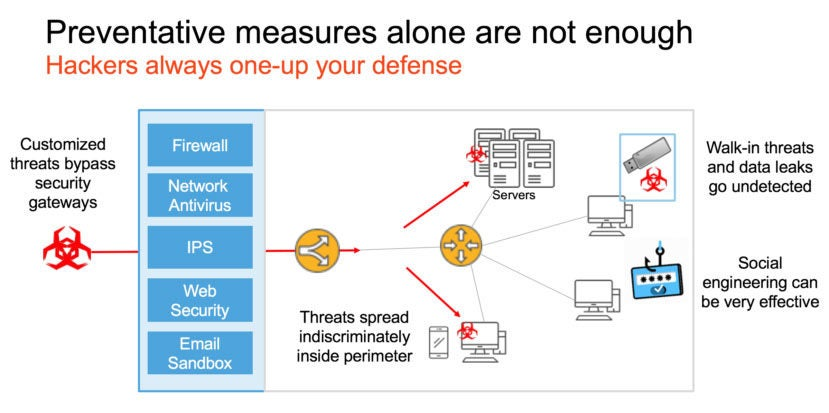 Preventative security measures must be augmented with rapid detection and response approaches.