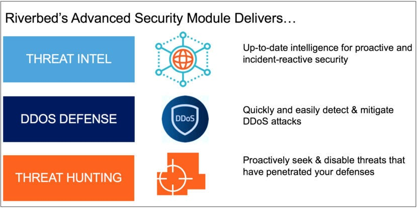 Riverbed's advanced security module provides threat intelligence, DDoS mitigation, and threat hunting capabilities.