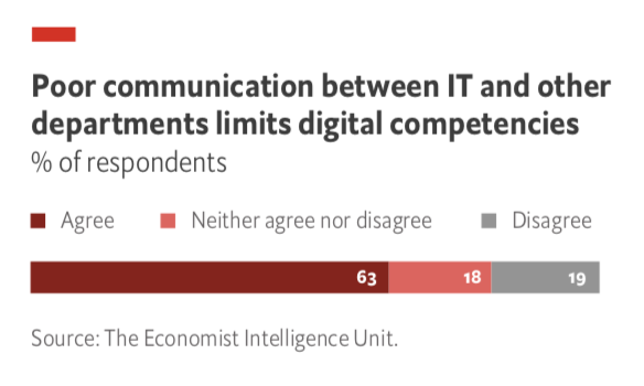 Poor communication between IT and other departments limits digital competencies