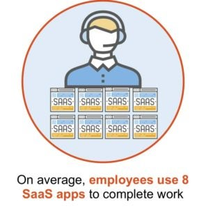 Average number of SaaS apps