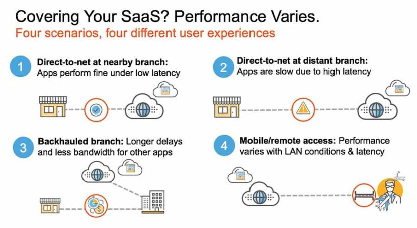 Covering You SaaS? Performance Varies.