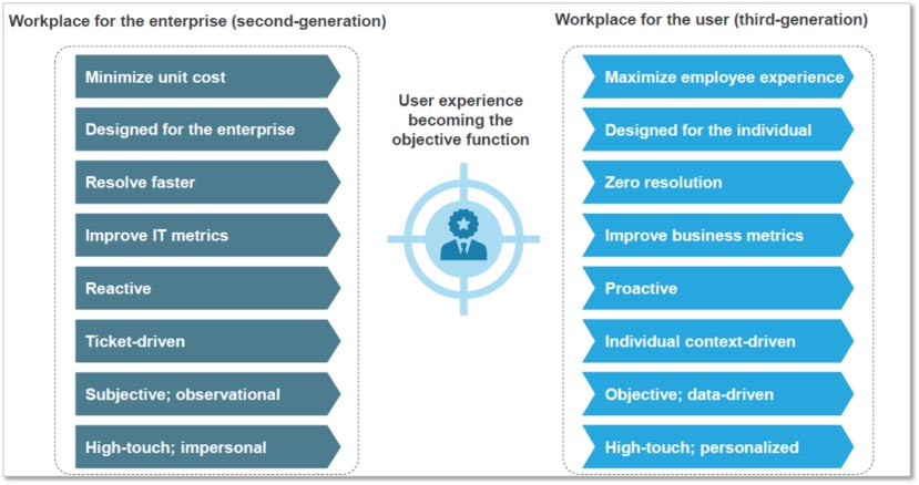 Digital Workplace Services, ROI of Digital Experience Monitoring, End User Experience Monitoring