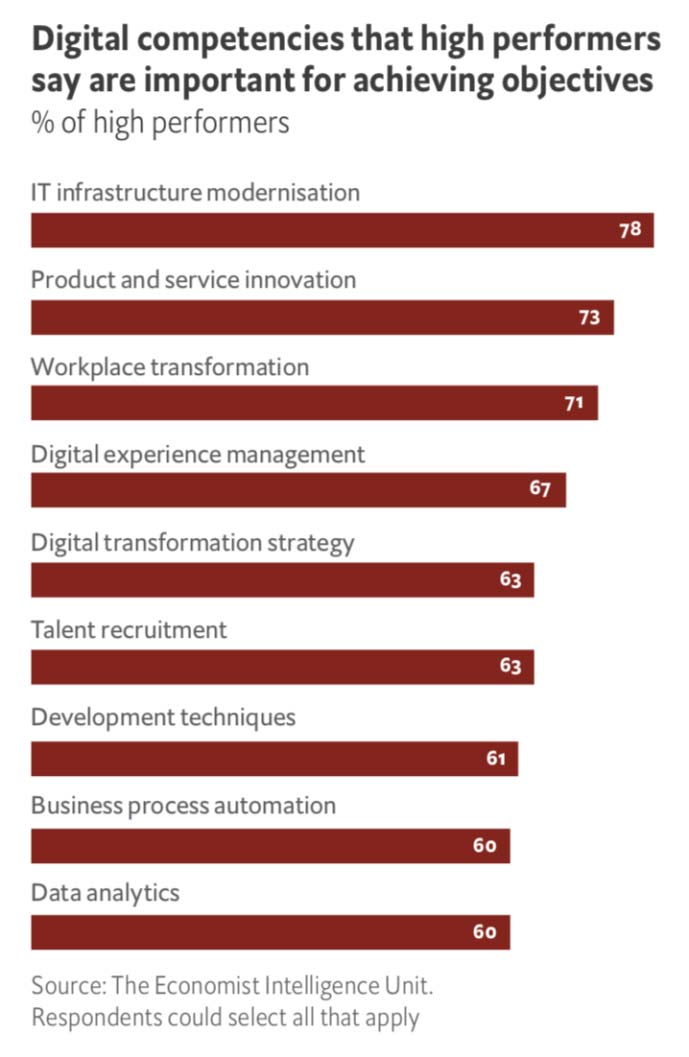 Digital competencies high performers say are important to achieving objectives