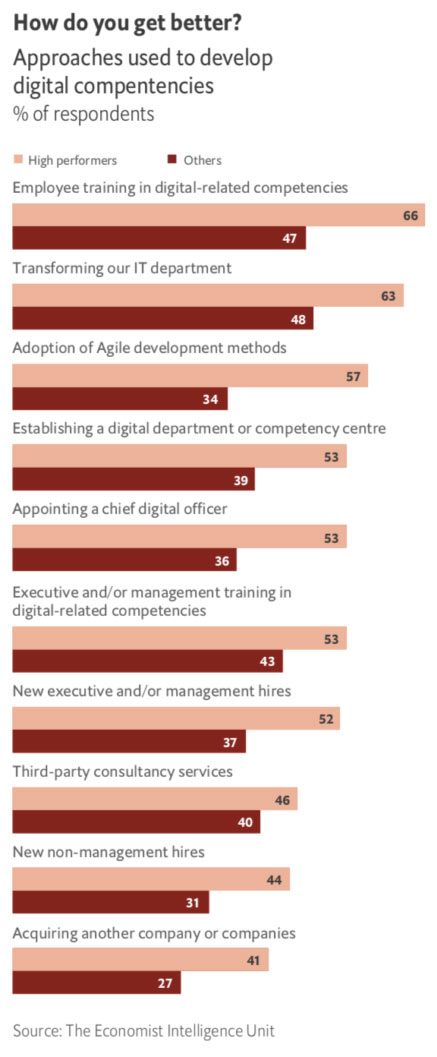 Approaches used to develop digital competencies