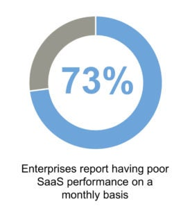 Poor SaaS Performance