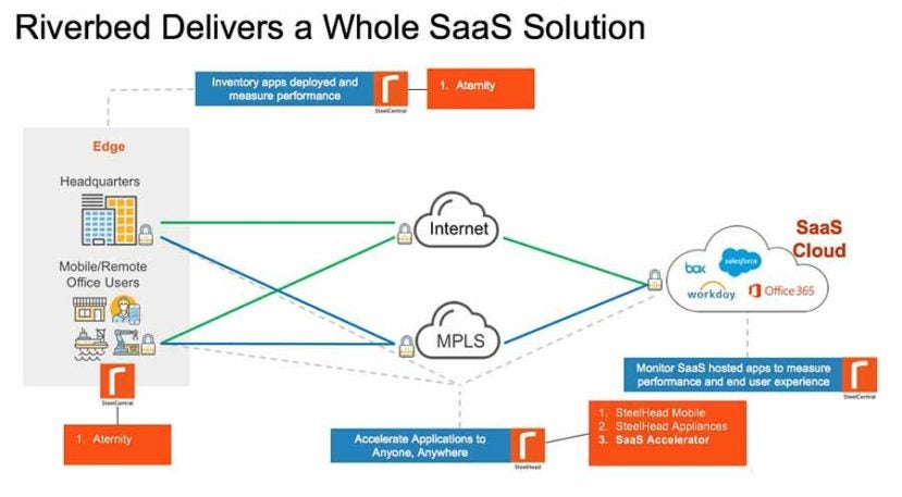 Riverbed delivers a Whole SaaS Solution