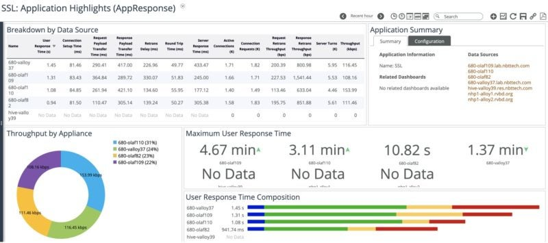 This is an example of an Application Performance Inspector.