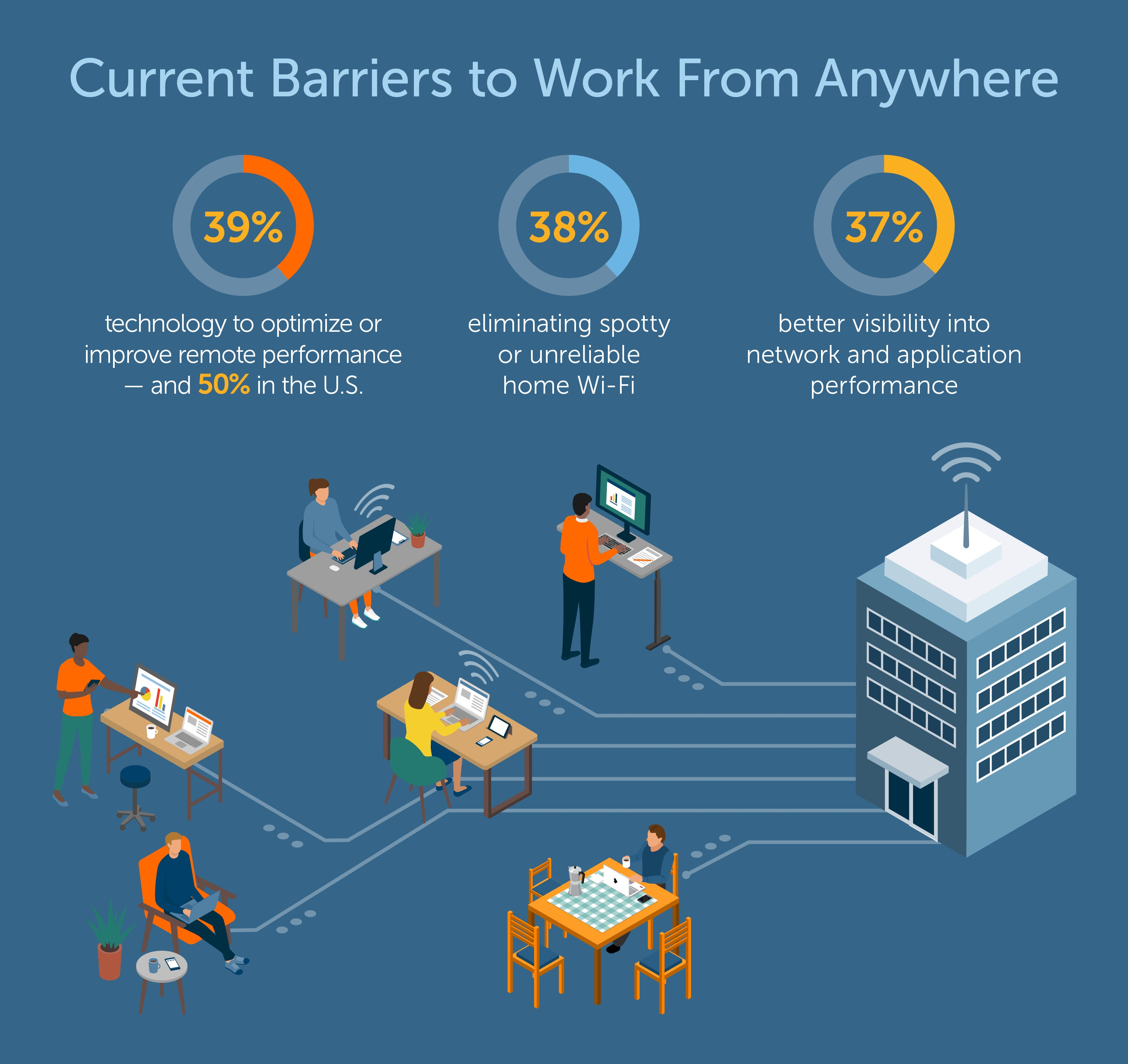Riverbed Future of Work Global Survey 2020 reveals current barriers to remote workforce performance